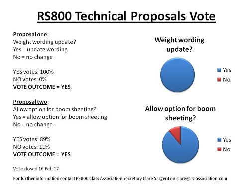More information on RS800 Technical Vote Results Out Now!